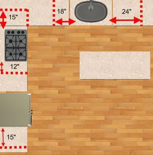 Here are guidelines for determining kitchen space design with work centers, floors, seating, and more.: Kitchen Space Design: Countertop Landing Areas