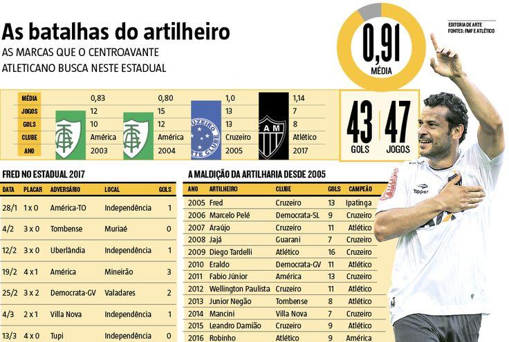 Ninguém marcou mais gols que Fred no Mineiro de 12 anos atrás. Entretanto, os 13 gols com a camisa do Cruzeiro não foram suficientes para garantir o título, perdido em pleno Mineirão para o Ipatinga na derrota por 2 a 1, após empate em 1 a 1 no duelo de ida (17/03/2017) #Futebol #América #AméricaMineiro #Coelhão #Cruzeiro #Fred #Atlético #AtléticoMineiro #Galo #Artlheiro #Artilharia #Estadual #FutebolMineiro #MG #CampeonatoMineiro #Infográfico #Infografia #HojeEmDia