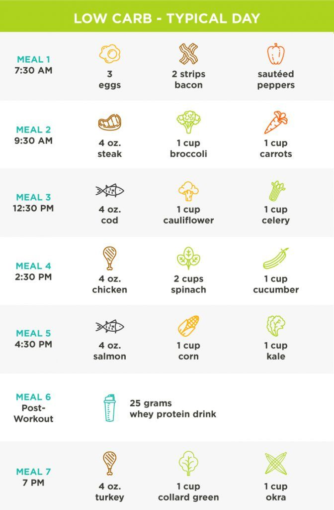 4 Day Diet Plans: Carb Cycling: The 30-Day Nutrition Plan That Actually
