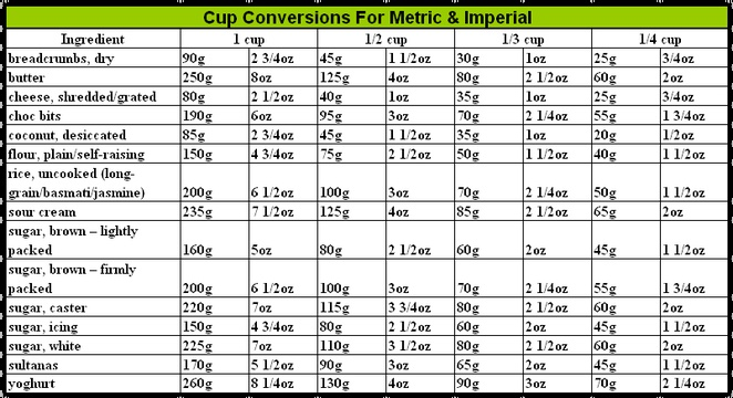 Cooking Conversion Chart Grams To Cups Medium Size Of Cup Oz