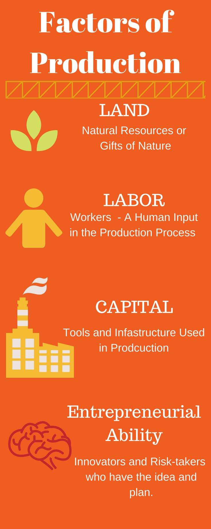 Factors of Production LAND Natural Resources or Gifts of Nature LABOR  Workers - A Human Innput in the Production Process CAPITAL Tools and  Infastructure ...