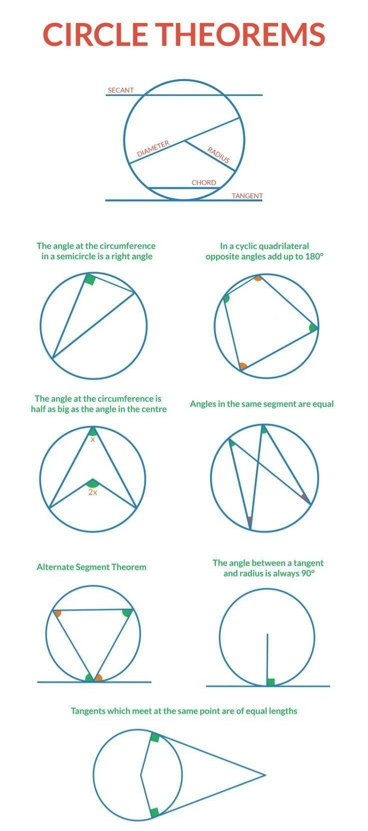 Circle Theorems For Grade School Math Students Circle Theorems Math Methods Studying Math