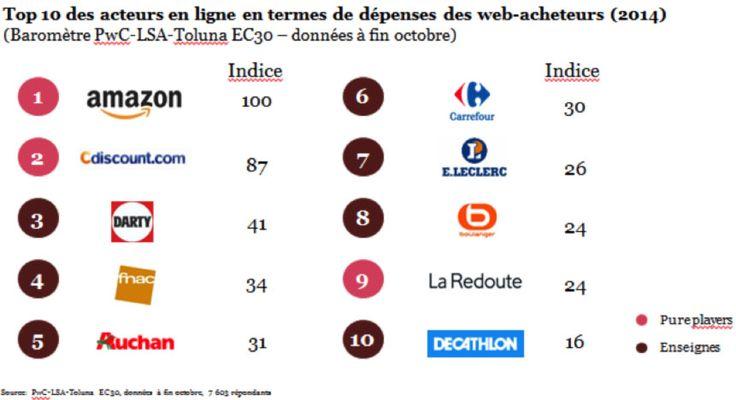#Ecommerce Le top 10 des acteurs en ligne en termes de dépense des #webacheteurs http://bit.ly/WebAcheteursPwC