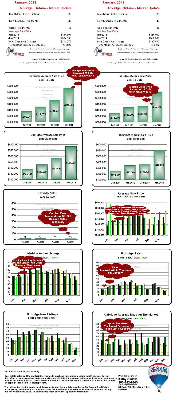 January 2014 Uxbridge Real Estate Market Update by  #KathyClulow 905.852.6143 www.KathyClulow.ca