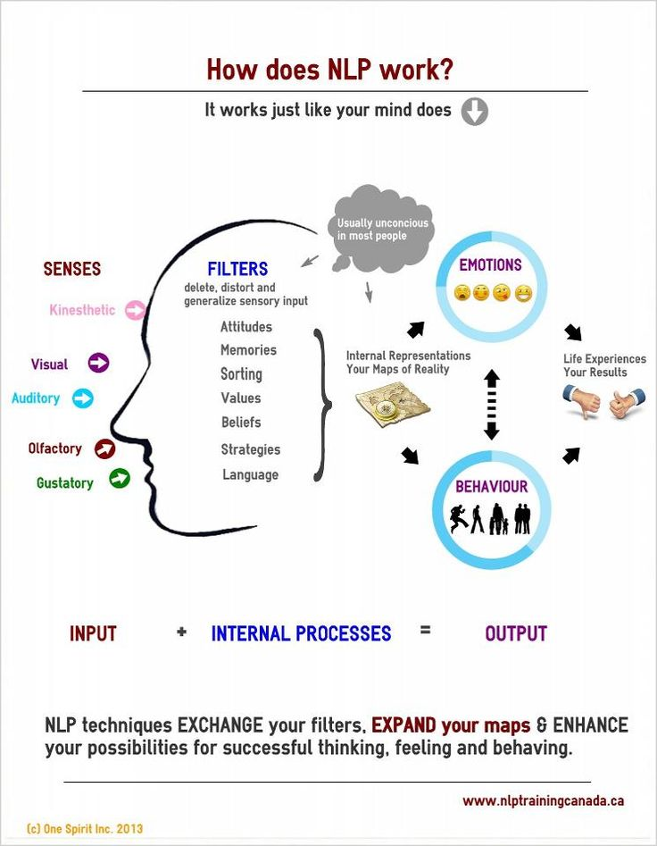 awesome infograph  http://www.nlptrainingcanada.ca #jackeybackman #onespiritinc