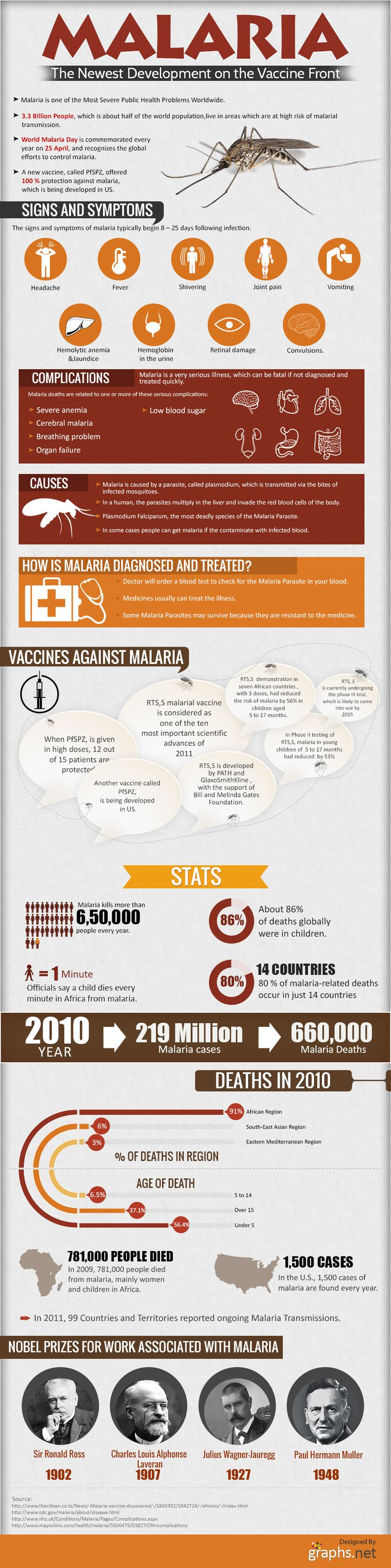 The info graphic depicts signs and symptoms of malaria, prevention and vaccine for malaria, Stats, causes and complications of malaria.