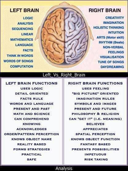 People tend to act more from left brain or right brain. It helps to understand this to understand where people are coming from.