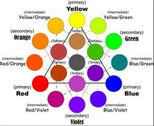 complementary color wheel chart - Google Search