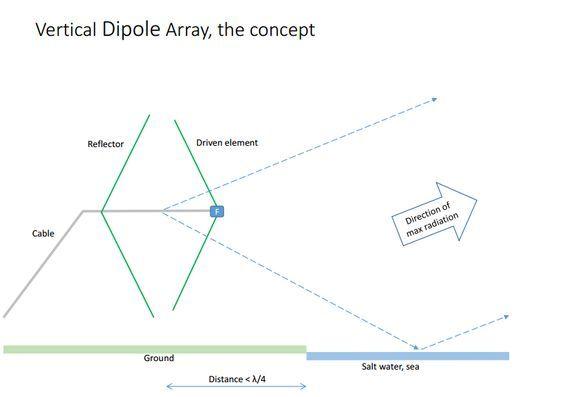 Vertical Dipole Array by OH1TV | Radio antenna | Ham radio