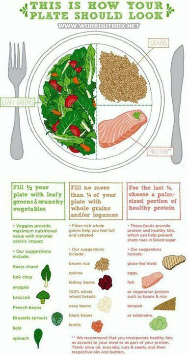 What your plate should look like. #Proportions #healthyeating