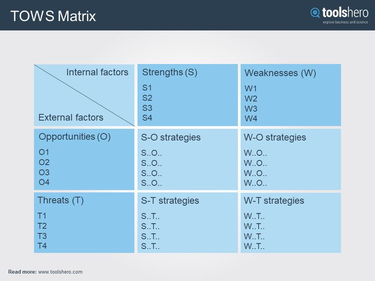 dell tows matrix Swot analysis the complete guide to understanding your strengths & weaknesses, opportunities & threats , tool for strategic planning samples, templates.