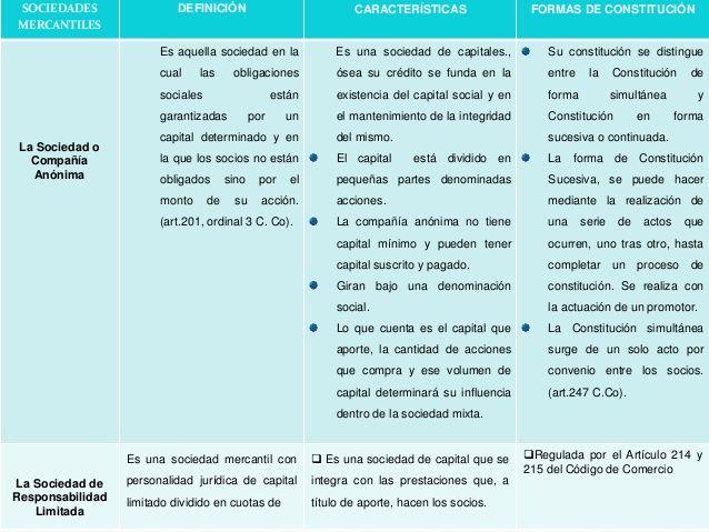 Cuadros Comparativos De Tipos De Sociedades En Argentina Cuadro Comparativo Sociedades Sociedades Comerciales Capital Social