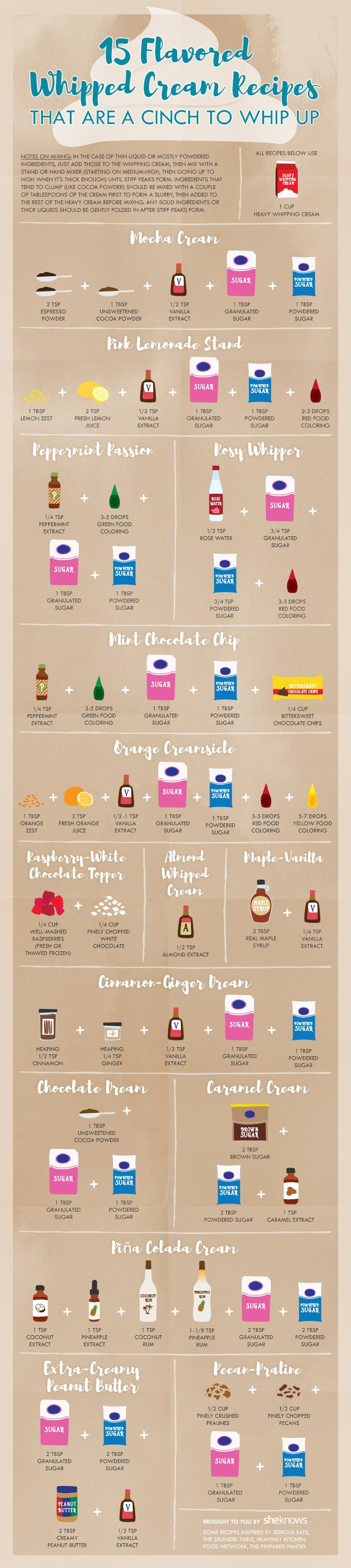 Making flavored whipped cream at home is so simple you'll wonder why you ever used store-bought - Infographic, Illustration                                                                                                                                                                                 More