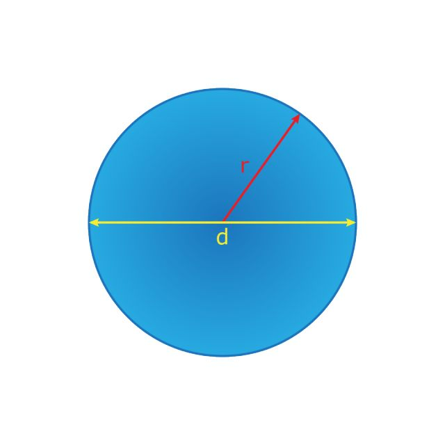 Learn the Perimeter and Surface Area Formulas for Different Shapes: Circle Perimeter and Surface Area Formulas