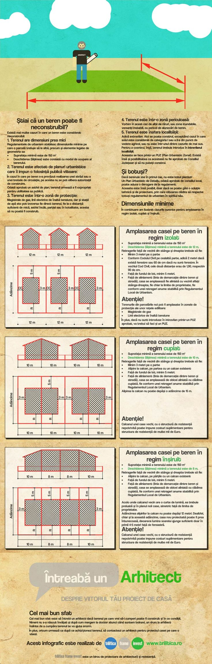 Dimensiuni minime pentru terenuri de case - infographic