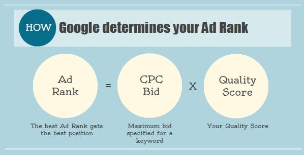 Google Adwords Prices | Adwords Packages  Find Your Ideal Customers offers pay-per-click and SEM advertising services on all social networks.   www.findyouridealcustomers.com.au