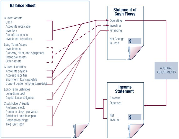 How the Statement of Cash Flows Relates to the Balance Sheet and the Income Statement