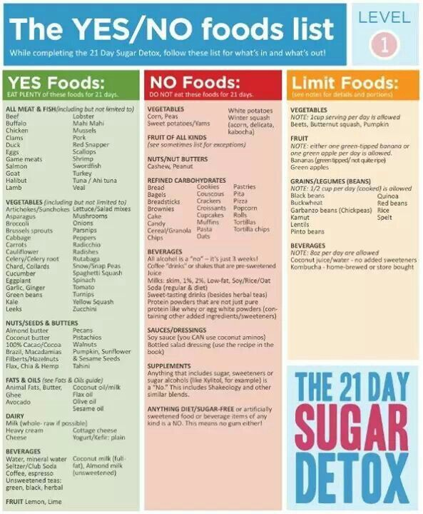 Day Sugar Detox Food List Level