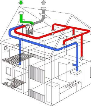 In het kader van duurzaam bouwen worden er straks enkele warmteterugwinning installaties toegepast bij de woningen. Dit maakt alle woningen duurzamer en helpt bovendien om aan de gewenste EPC-eis te komen.  Bron: http://www.duurzaambouwenlimburg.nl/content/image/PrincipeWTW.jpg