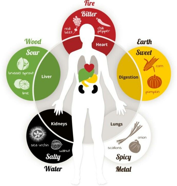 Chinese medicine organ/taste relationships Loved and pinned by http://www.shivohamyoga.nl/ #energy #focus #health #qigong