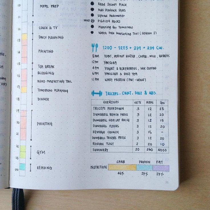 每日飲食健身紀錄。When these isn't enough space for a pie chart, a bar is good enough. Closer look of my daily log on workout day. Food log, workout log and nutrition macro bar. I'm still experimenting for a nicer color combination on my dailies.
