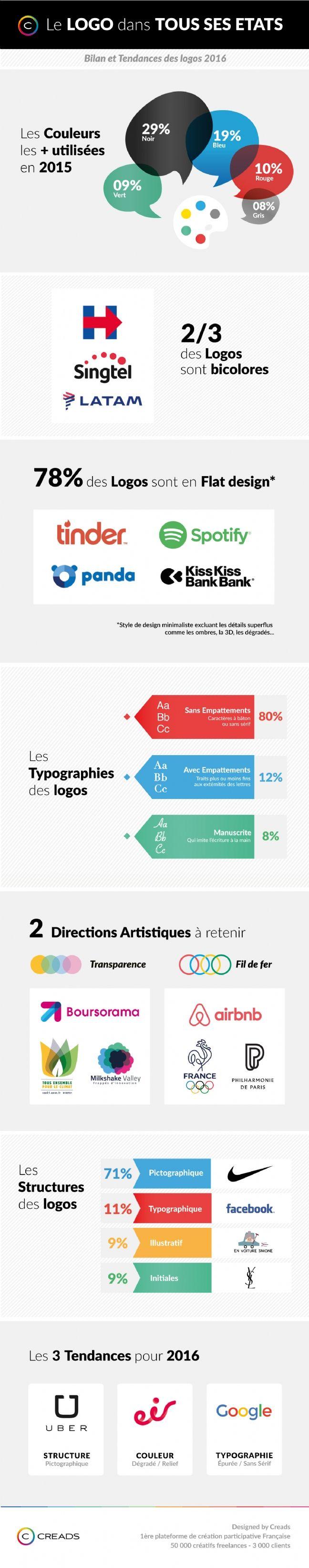 Bien-aimé Les 25 meilleures idées de la catégorie E logo sur Pinterest  YV24