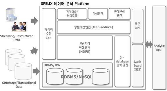 빅데이터 분석 전문기업 | Product :: Spelix Analytics Sandbox