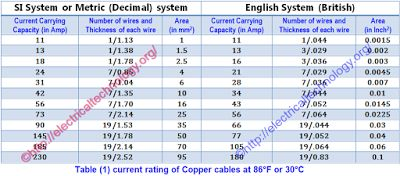 How to determine the suitable size of cable for Electrical Wiring Installation with Solved Examples (in both British and Si System)  Table (1) current rating of Copper cables at 86°F or 30°C