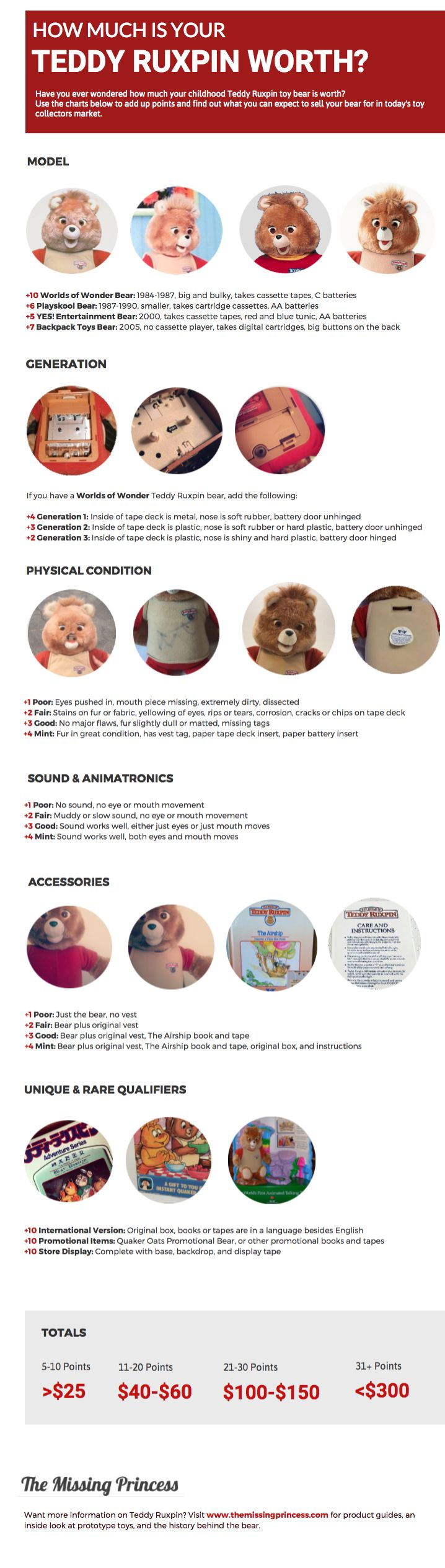 Have you ever wondered how much your Teddy Ruxpin is worth? Use this infographic to find out!