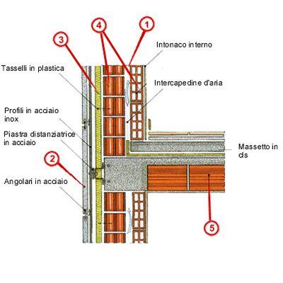 Facciata ventilata in pietra naturale | Edilizia in Rete