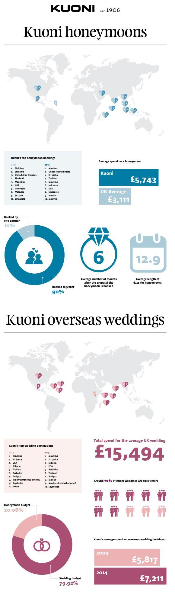 Weddings overseas benefit from George Clooney effect - Ultimate Wedding Magazine @kuonitraveluk #honeymoon #travel #wedding