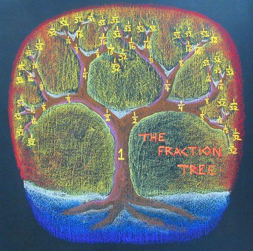 Waldorf chalkboard drawing, The Fraction Tree