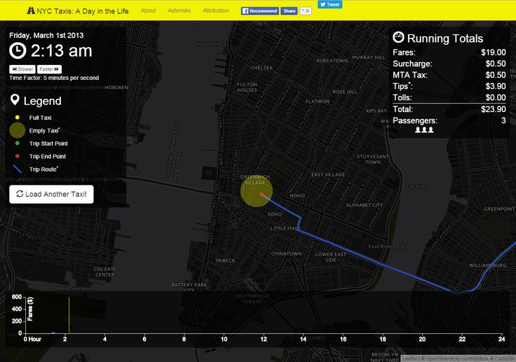A Day in the Life - NYC Taxis - http://nyctaxi.herokuapp.com/