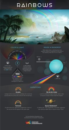 Find out the incredibly cool science behind rainbows!⎜Infographic by Weather Underground⎜For more infographics, visit wunderground.com