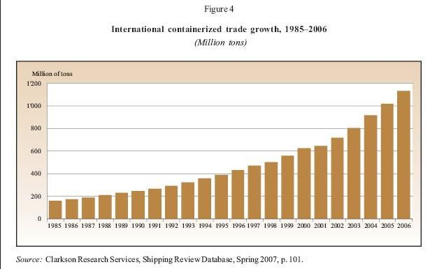 Globalization fueled by Marine Transport http://yook3.com