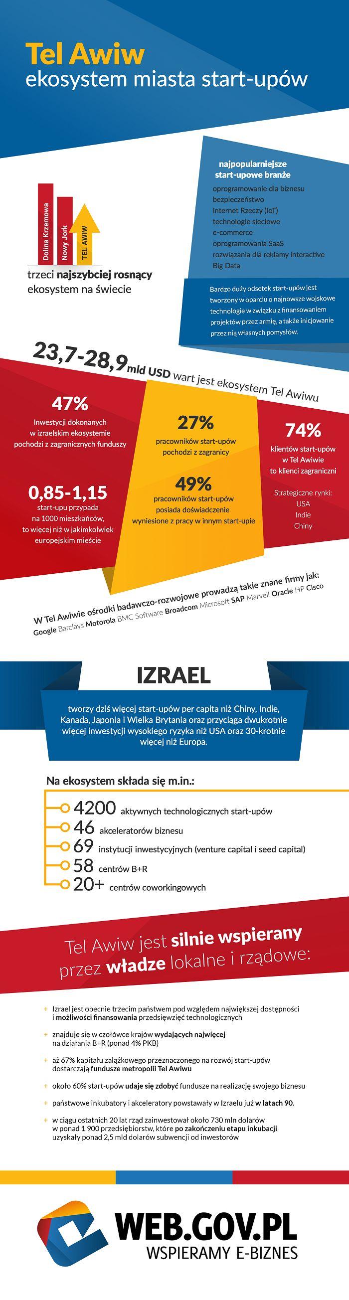 Między historią, a nowoczesnością – ekosystem start-upowy Tel Awiwu