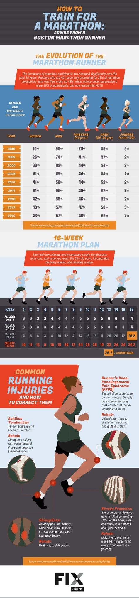 Interested in training for a marathon but don't know where to start? Boston Marathon winner, Amby Burfoot, teaches you everything you need to know to successfully run 26.2 miles!