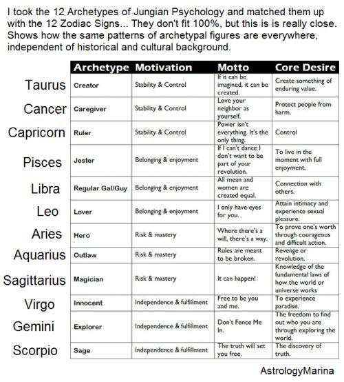 Various Types of Literary Analysis