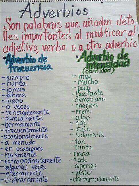 Adverbios de frecuencia e intensidad