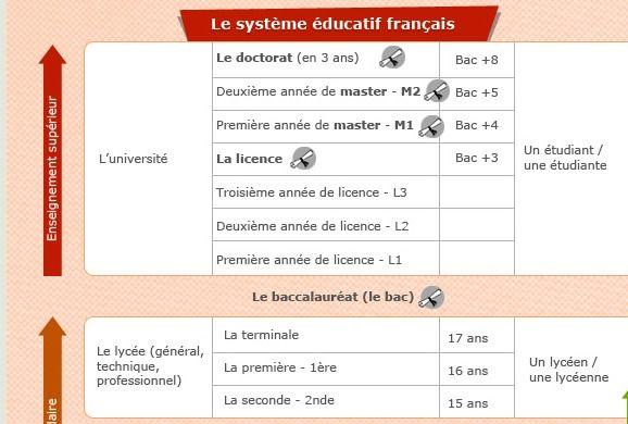Le+système+scolaire+français