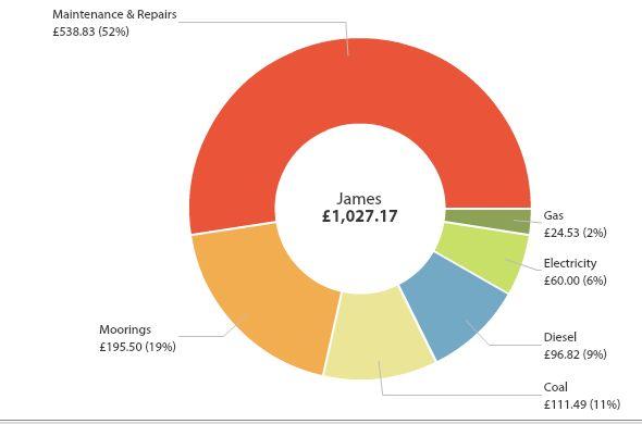 NB James Running Costs December 2014