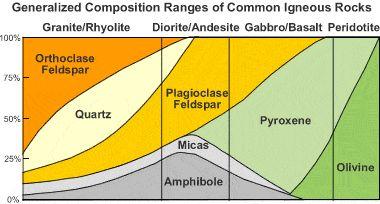 Granite composition chart