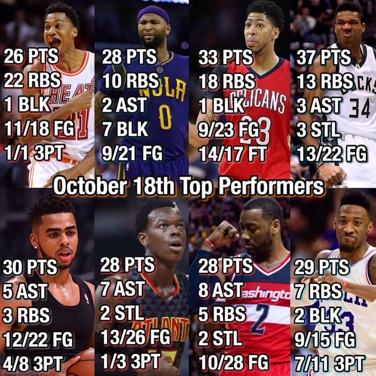 QOTD: Who had the best game to start the season last night? #Sixers#Bulls#Bucks #Hawks#Celtics#Cavaliers #Nets#Mavericks #Hornets#Nuggets#Pistons #Warriors#Rockets#Pacers #Lakers#Timberwolves #Magic#Pelicans#Knicks #Clippers #Grizzlies#Heat #Thunder#TrailBlazers#Spurs #Suns#Kings#Jazz#Raptors #Wizards