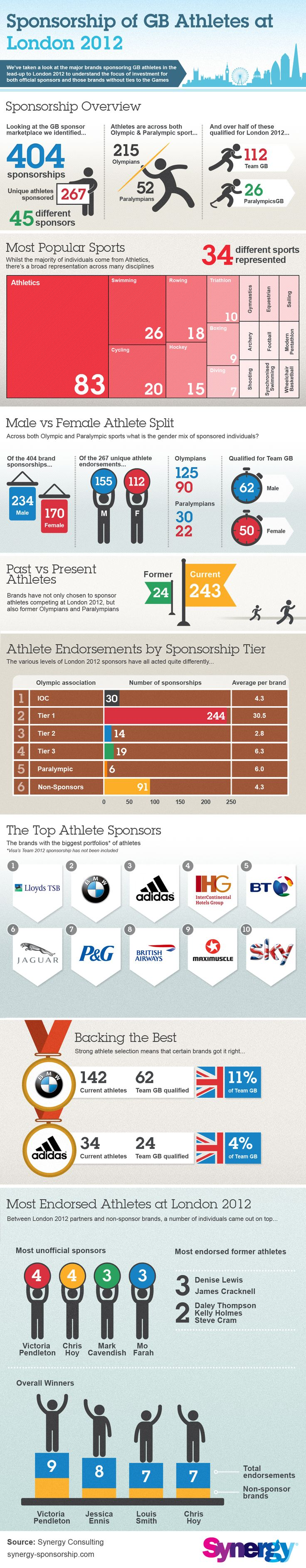 Overview of the brands sponsoring GB athletes at London 2012 - including the most popular individuals and sports.