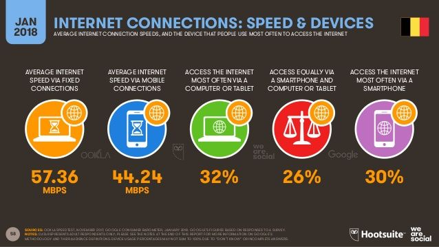 Internet connections: speed and devices