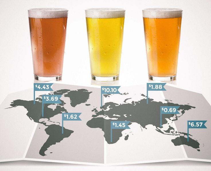 What a Pint of Beer Costs Around the World