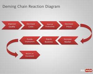 33 best data presentation images on pinterest design thinking deming chain reaction diagram for powerpoint is a simple diagram that you can download for free toneelgroepblik Choice Image