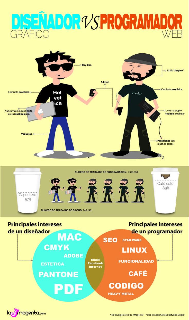 Diseñador Vs. Programador
