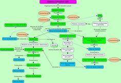 Composición del sistema educativo español según la LOE