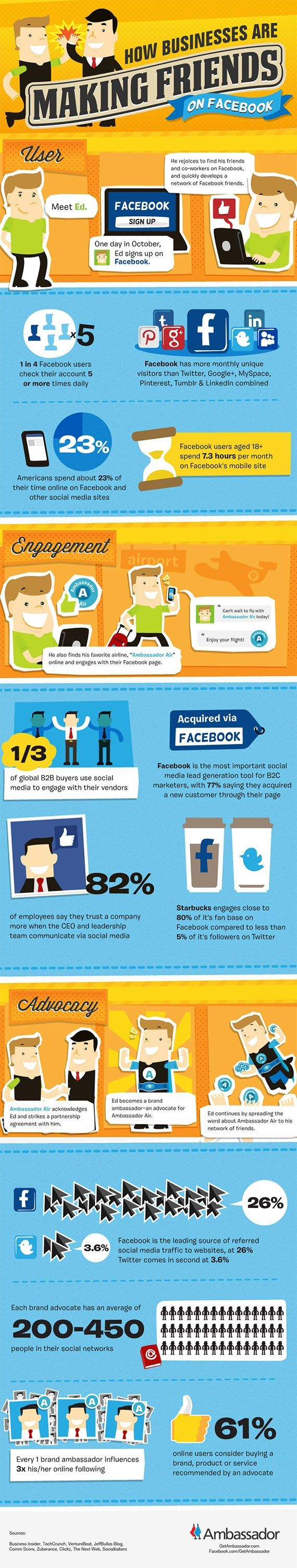 How Businesses Make Friends on Facebook